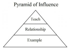 Pyramid of Influence
